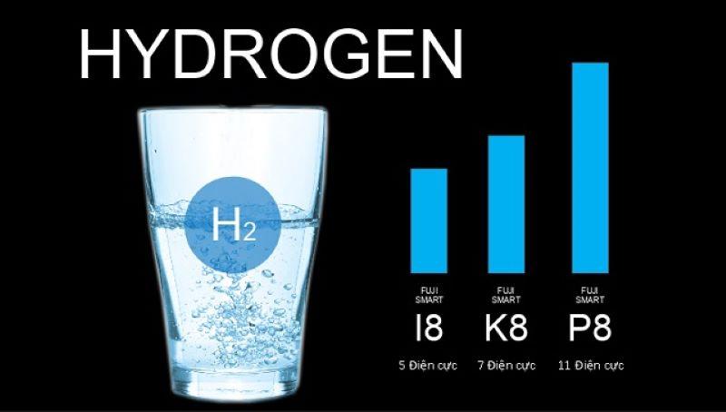 Số lượng Hydrogen tỷ lệ thuận với số tấm điện cực của máy