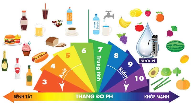 Tính axit được xác định dựa trên thang đo độ pH của dung dịch